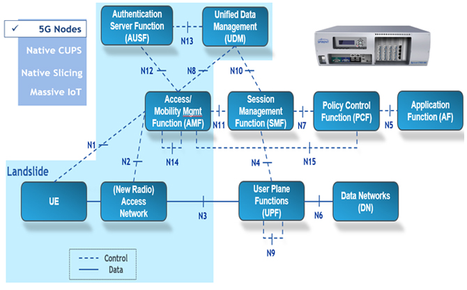 4G to 5G System Architecture Evolution